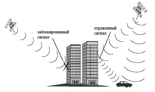 расположению спутников в